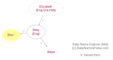 Baby Name Explorer for Bitzi