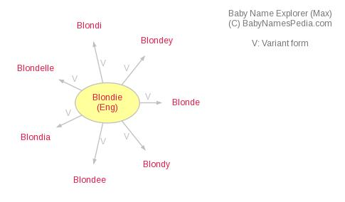 Baby Name Explorer for Blondie