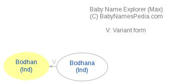 Baby Name Explorer for Bodhan