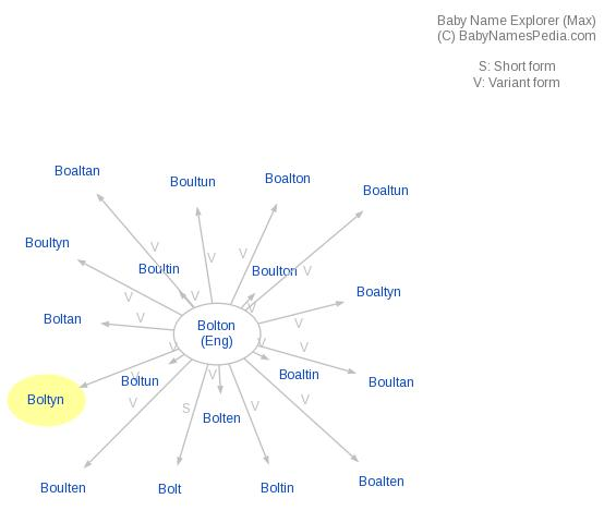 Baby Name Explorer for Boltyn
