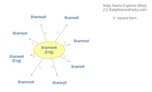 Baby Name Explorer for Bramwell