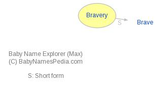 Baby Name Explorer for Bravery
