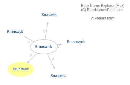 Baby Name Explorer for Brunswyc