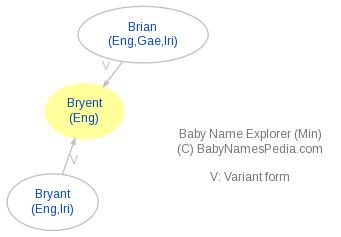 Baby Name Explorer for Bryent