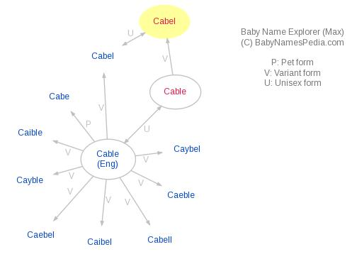 Baby Name Explorer for Cabel
