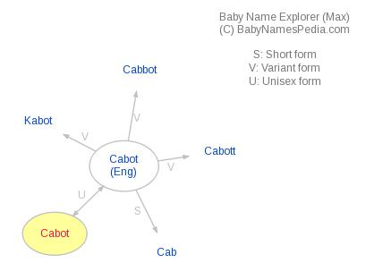 Baby Name Explorer for Cabot