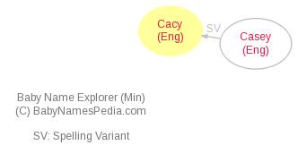Baby Name Explorer for Cacy