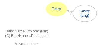 Baby Name Explorer for Caicy