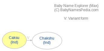 Baby Name Explorer for Caksu