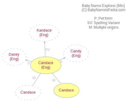 Baby Name Explorer for Candace