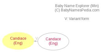 Baby Name Explorer for Candiace