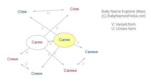 Baby Name Explorer for Carew