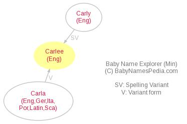 Baby Name Explorer for Carlee