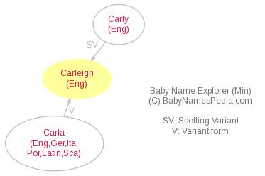 Baby Name Explorer for Carleigh