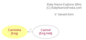 Baby Name Explorer for Carmisha