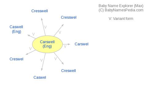 Baby Name Explorer for Carswell