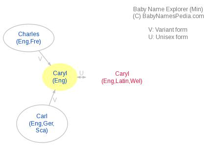 Baby Name Explorer for Caryl