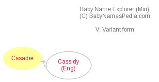 Baby Name Explorer for Casadie