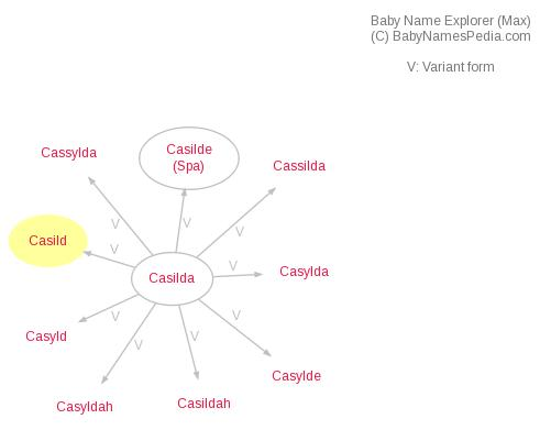 Baby Name Explorer for Casild