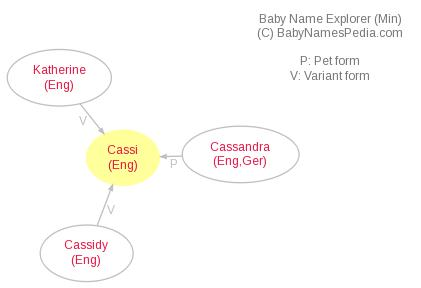 Baby Name Explorer for Cassi