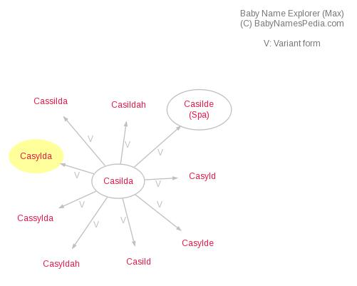 Baby Name Explorer for Casylda