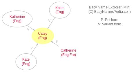 Baby Name Explorer for Catey