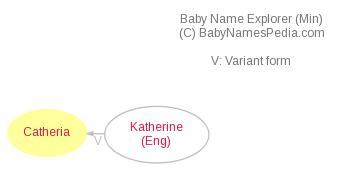 Baby Name Explorer for Catheria