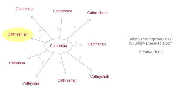 Baby Name Explorer for Cathreshiah
