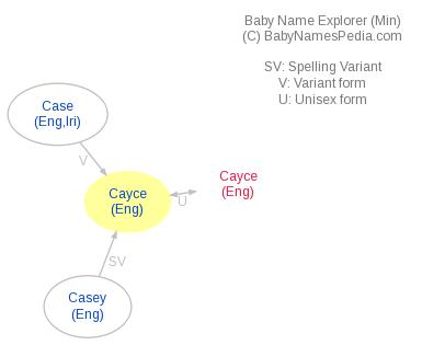 Baby Name Explorer for Cayce
