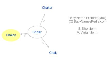 Baby Name Explorer for Chakyr
