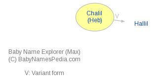 Baby Name Explorer for Chalil