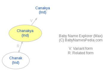 Baby Name Explorer for Chanakya