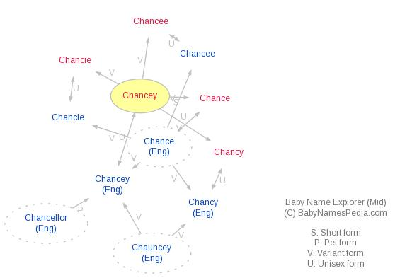 Baby Name Explorer for Chancey