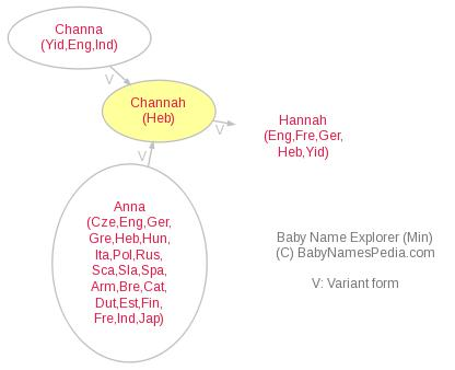 Baby Name Explorer for Channah