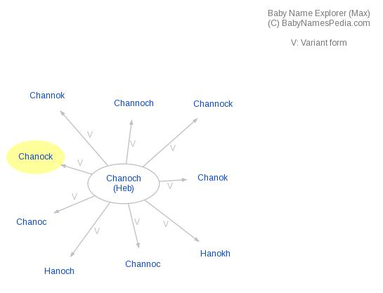 Baby Name Explorer for Chanock