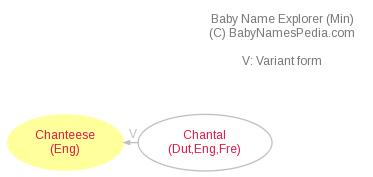 Baby Name Explorer for Chanteese