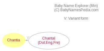 Baby Name Explorer for Chantia