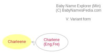 Baby Name Explorer for Charleene