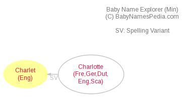Baby Name Explorer for Charlet