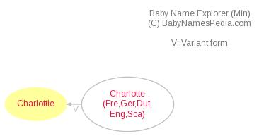 Baby Name Explorer for Charlottie