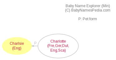 Baby Name Explorer for Charlsie