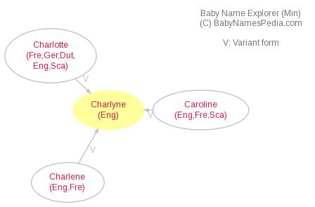 Baby Name Explorer for Charlyne