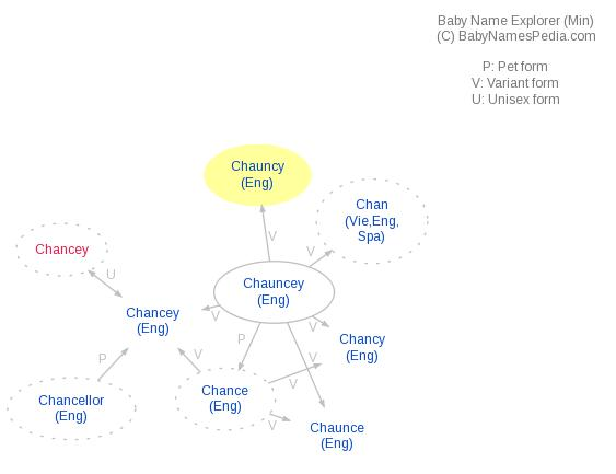 Baby Name Explorer for Chauncy