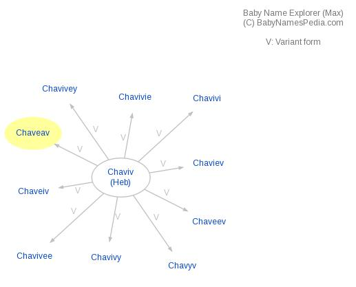Baby Name Explorer for Chaveav