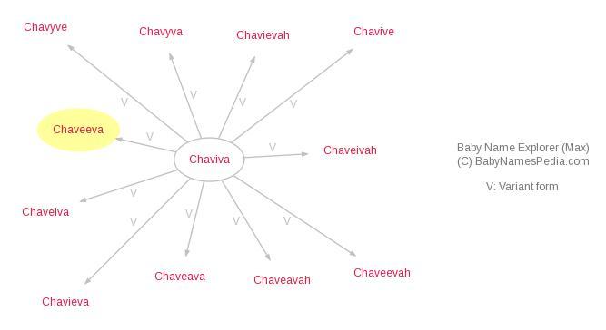 Baby Name Explorer for Chaveeva