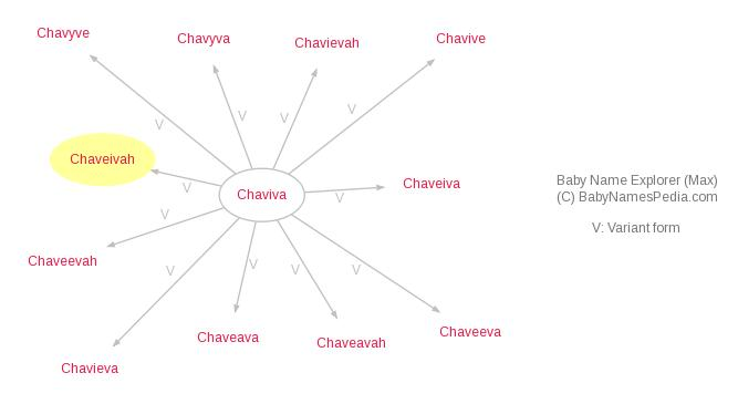 Baby Name Explorer for Chaveivah