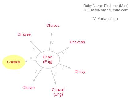 Baby Name Explorer for Chavey
