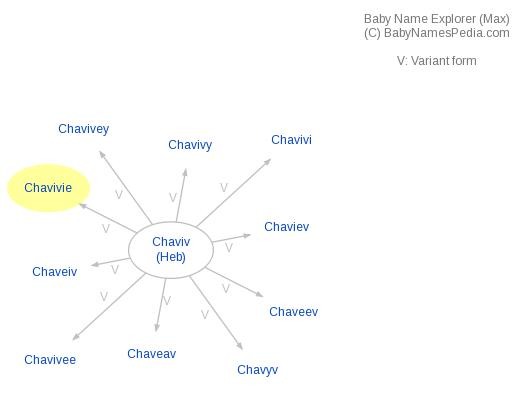 Baby Name Explorer for Chavivie