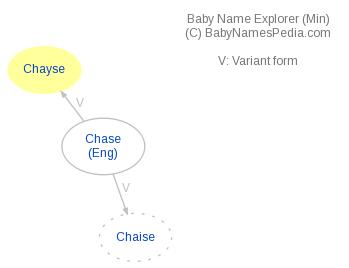 Baby Name Explorer for Chayse