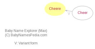 Baby Name Explorer for Cheere